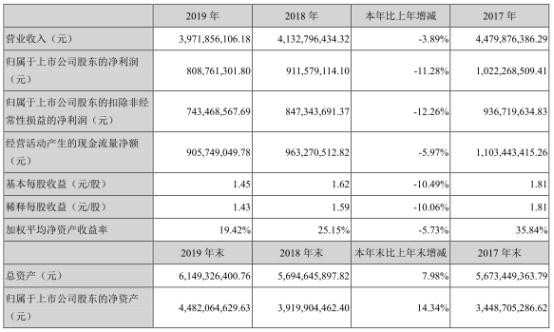 金禾实业营业收入和净利润已经连降两年