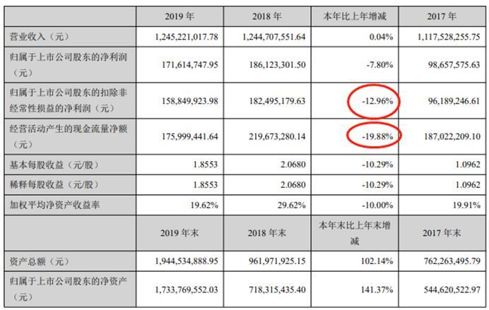 泰和科技上市首年扣非净利下滑13% 经营现金净额降20%