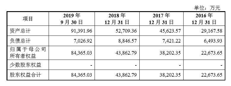 瑞丰新材向证监会递交了招股书,本次拟公开发行人民币普通股不超过3750万股A股股票