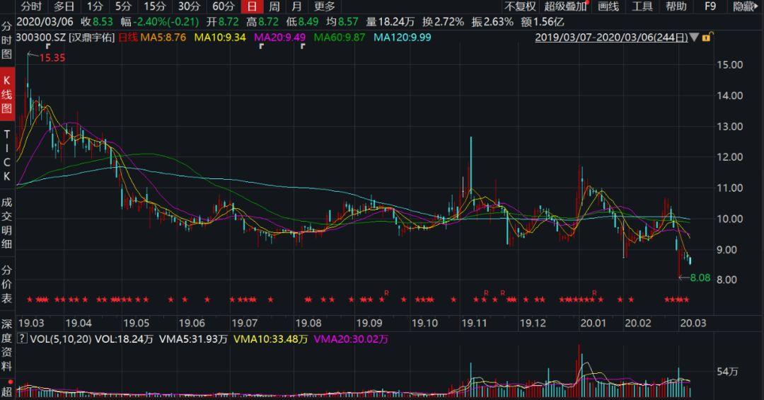 汉鼎宇佑净利润亏损7.46亿元,业绩大变脸引发追问