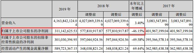 利尔化学增收不增利:净利下滑46%至3.11亿,低于券商预期,副总经理范谦辞职
