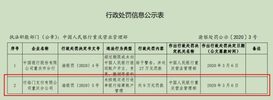 未按规定进行收单银行结算账户管理,中国人民银行重庆营业管理部对付临门处9万元罚款