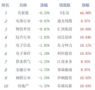 三大股指集体低开 两市弱势整理沪指跌1.52%