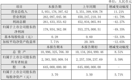 新疆交建019年实现营业总收入59.51亿元