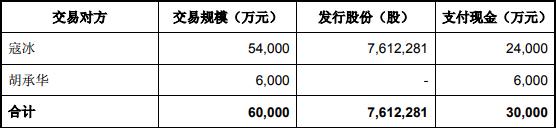 冠昊生物净利润亏损4.46亿元,同比下降1075.15%