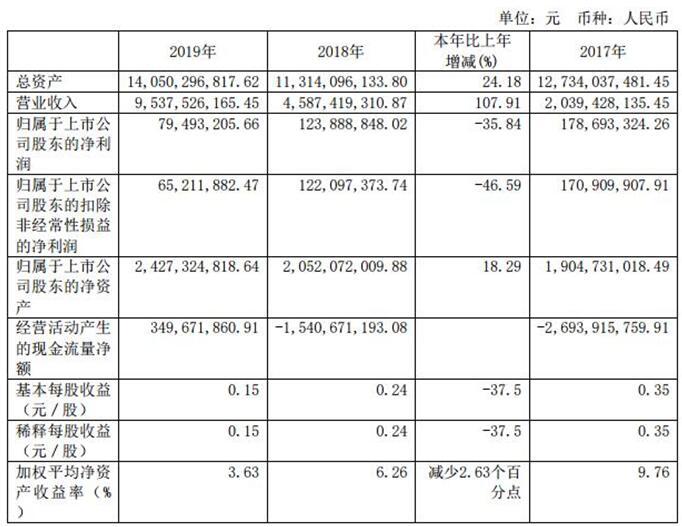 南华期货(603093.SH)上市当年净利润下滑36% 今年拟定增募资15亿