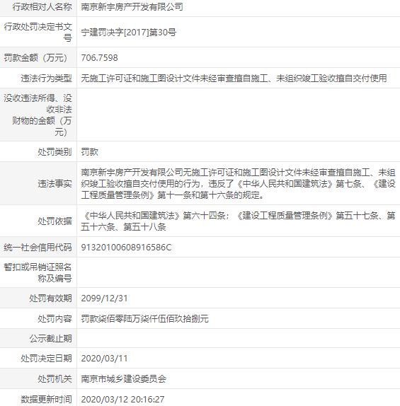 德基旗下新宇房产因无证施工等问题被南京城建罚款700万元