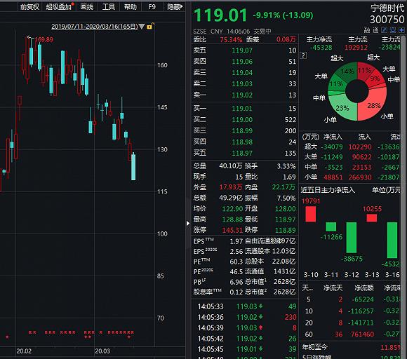 """宁德时代投资人""""招银系""""急流勇退,投资收益超325%"""