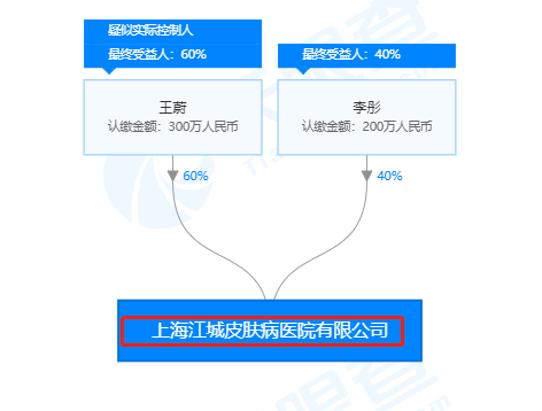 上海江城皮肤病医院因发布虚假广告被罚款25万元
