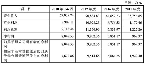 隆利科技去年实现净利润5902.42万元,比上年同期减少61.66%