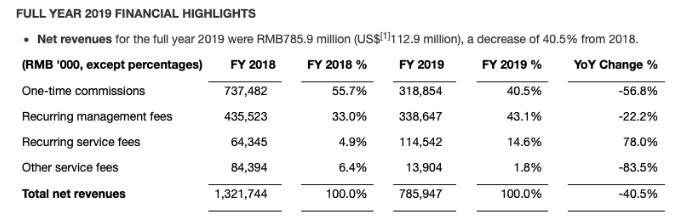钜派2019年财务数据全面缩水
