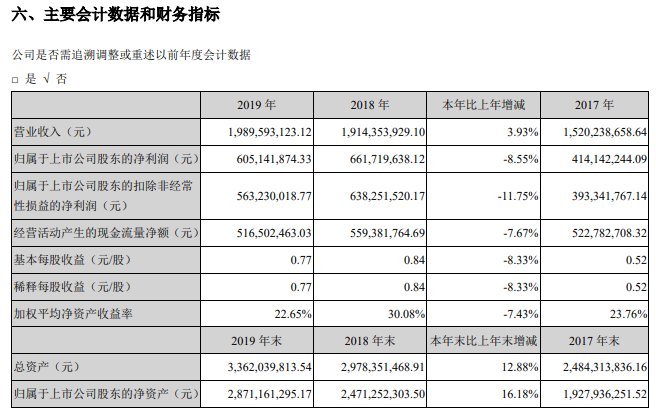 涪陵榨菜2019年全年实现营业收入19.90亿元