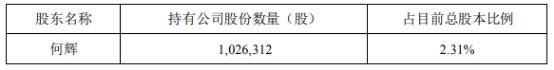 富瀚微股东减持股份不超过102.63万股