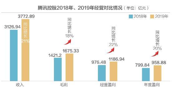 年入3773亿!日赚2.63亿! 腾讯控股股价却创年内新低