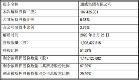 通威股份200亿扩张的背后:控股股东质押比例高、短期偿债能力或存隐忧,去年四季度对外担保近6亿