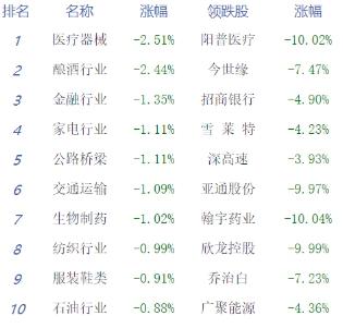 收评:创指反弹翻红沪指跌近1% 5G掀涨停潮