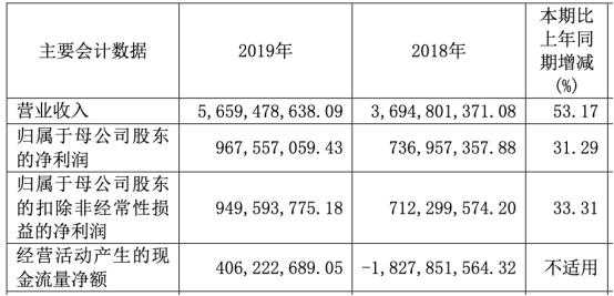 浙商证券2019年实现营业收入56.59亿元,同比增长53.17%