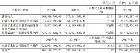 ST南化2019年实现营业收入为6.69亿元,同比增长142.71%