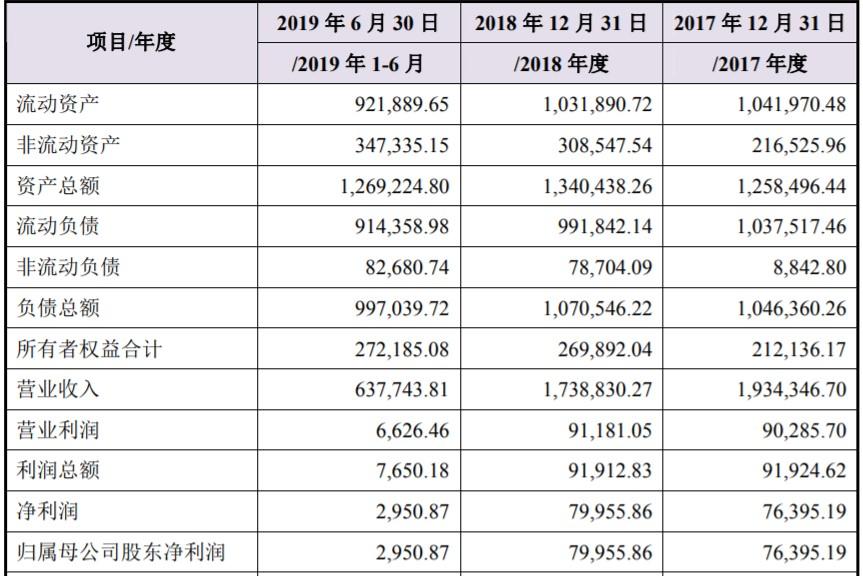 小康股份38亿收购东风小康:抱团取暖还是再添