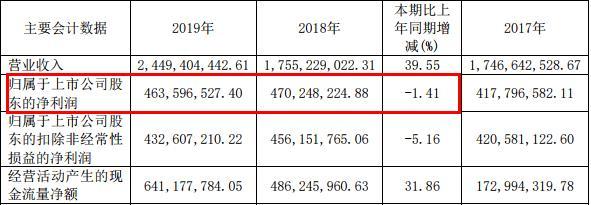 江中药业(600750,股吧)净利润下滑的趋势下,销售费用大幅度增加,子公司违法销售劣药引关注