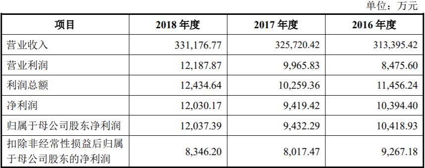 运达股份2019年实现营业收入50.10亿元,同比增长51.29%