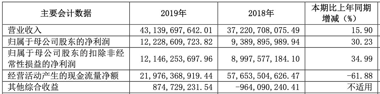 中信证券2019年净利润122.29亿元,人均薪酬福利77万