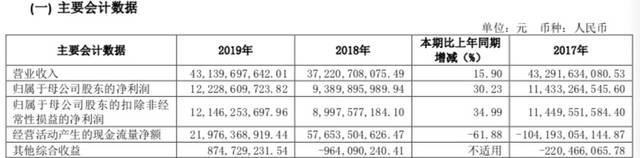 中信证券2019年净利润为122.29亿元,较上年同比增长30.23%