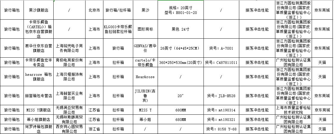 16种网售产品抽检 南极电商生产卡帝乐鳄鱼拉杆箱不合格