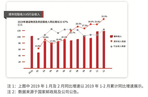 顺丰控股2019年提速 净利润稳健增长
