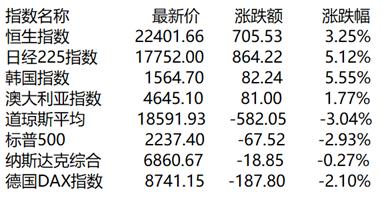 午评: 两市冲高回落沪指涨1.48% 有色金属崛起
