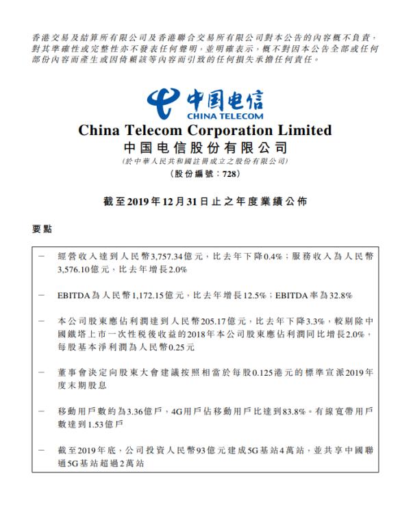 中国电信去年全年净利润205.2亿元 同比下降3.3%