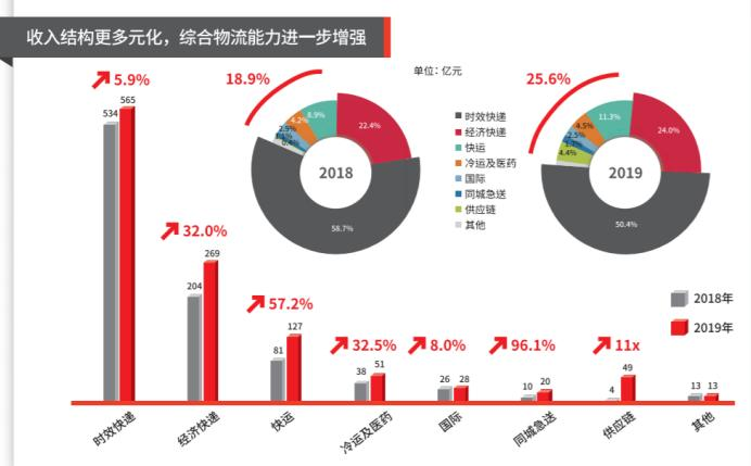顺丰2019年报出炉:新业务布局打开多元化局面 首个破百亿营收板块诞生