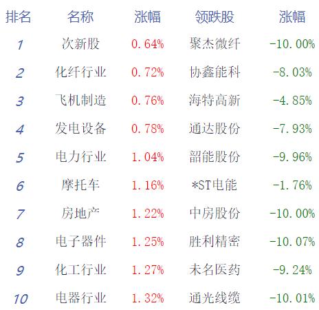 收评:三大股指集体大涨逾2% 板块个股普涨