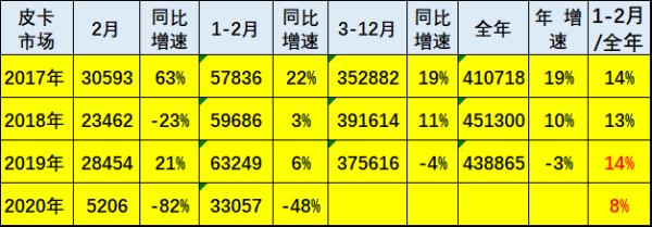 2月份皮卡市场销售5206辆 同比下滑82%