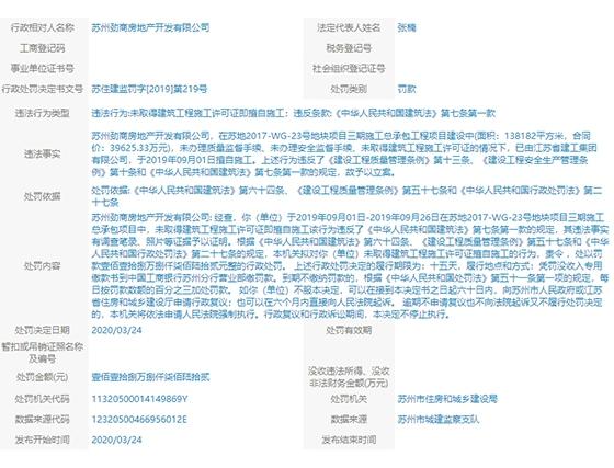 苏州劲商房地产未取得建筑工程施工许可证即擅自施工,被罚款118.8762元