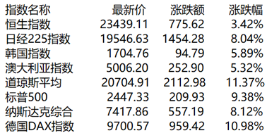 收评:市场氛围持续回暖  两市高开高走   逾百股涨停