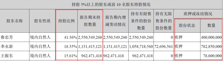 中公教育背负28亿银行借款却分红14亿