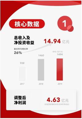 华兴资本公司业绩稳健增长,实现总收入及净投资收益14.94亿元
