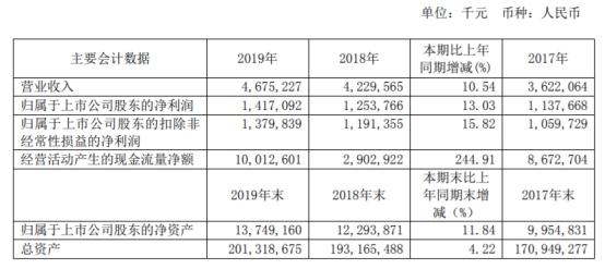 紫金银行2019年实现营业收入46.75亿元