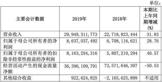 国泰君安2019年实现营业收入299.49亿元