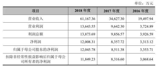 罗曼股份去年营收7亿应收账款5亿 前董事长涉官员受贿