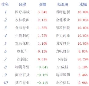收评:两市全天震荡沪指跌0.6% 农业医药走强