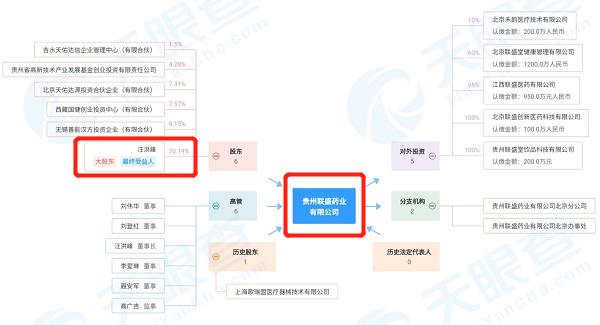 联盛药业董事长汪洪峰卷入原贵州省食药监局副处长受贿案 涉及金额21万