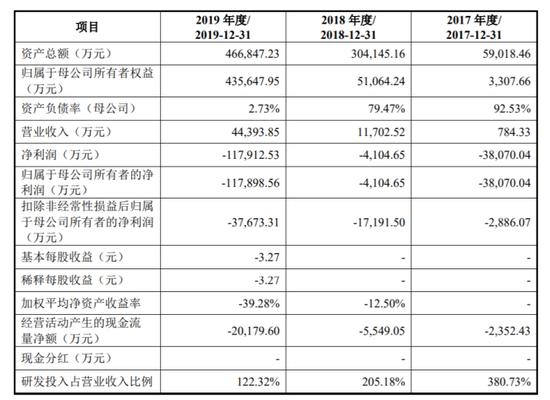 寒武纪冲科创板:三年累计亏损16亿 毛利率曾高达99%