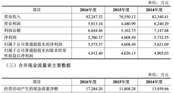 钧达股份2019年实现归属于上市公司股东的净利润1722.71万元