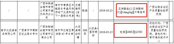华联综超旗下公司销售产品被检出亚硝酸盐