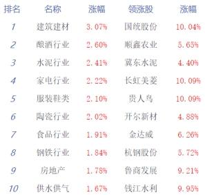 午评:沪指涨1.41%收复2800点 券商基建崛起