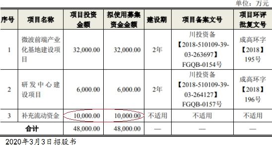天箭科技去年营收比应收账款少一截 毛利率还超同行?