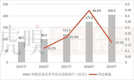 同程艺龙2019年实现收入73.93亿元,经调整净利润为15.44亿元