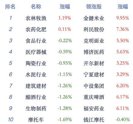 午评:三大指数弱势沪指跌1.59% 农业板块逆市飘红